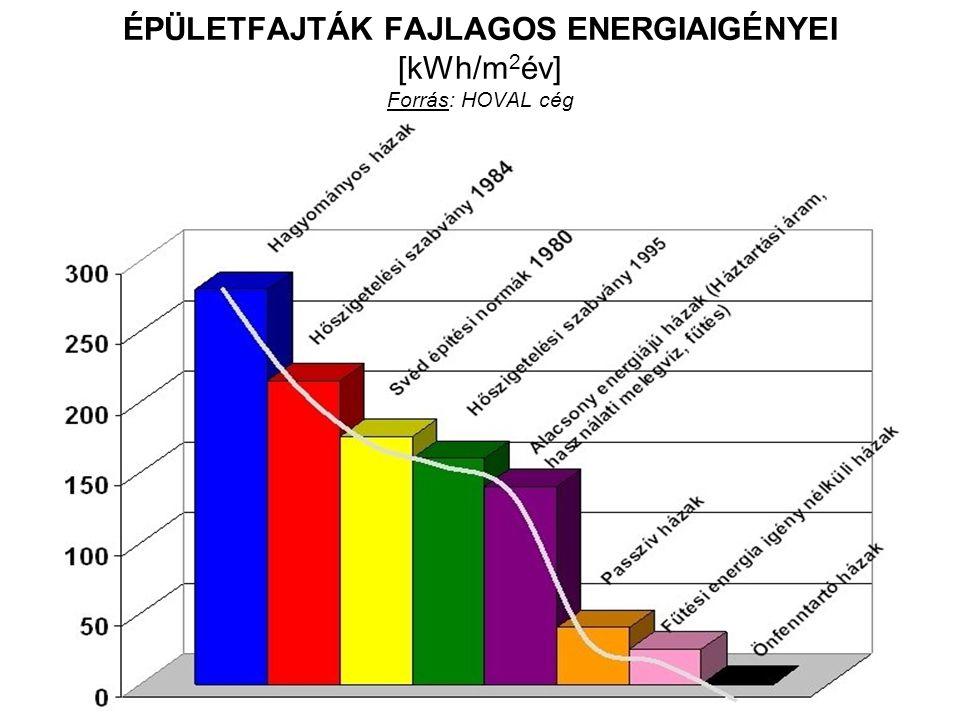 ÉPÜLETFAJTÁK FAJLAGOS ENERGIAIGÉNYEI [kWh/m2év] Forrás: HOVAL cég